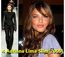 Adriana Lima | Article Base KCNBRAND.COM