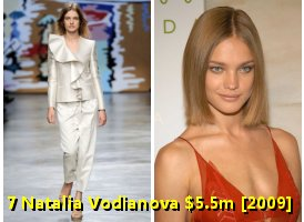 Natalia Vodianova | Article Base KCNBRAND.COM