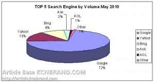 Top 5 Seache Engine by Volume May 2010 | Article Base KCNBRAND.COM